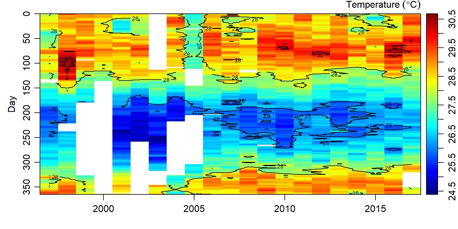 Exploring Time Series Data in R - Masumbuko Semba's Blog